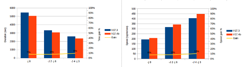Ora2Pg - data export major speed improvement